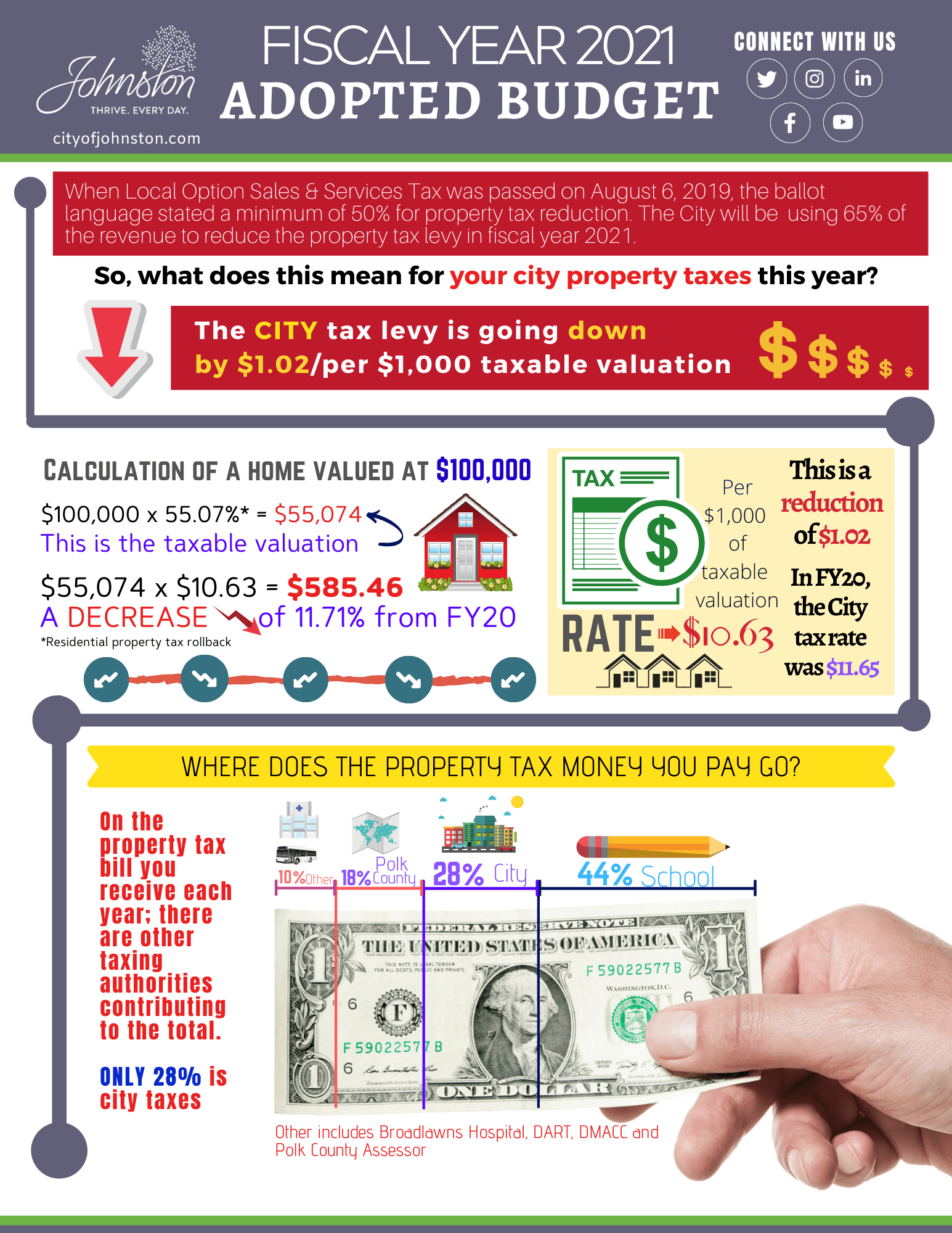 FY2021 Approved budget infographic_page 1